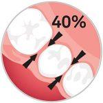 Edel+White Pro Lot de 6 brossettes interdentaires de la marque Edel+White image 2 produit